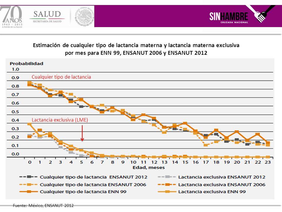 Estimación de cualquier tipo de lactancia materna y lactancia materna exclusiva por mes para ENN 99, ENSANUT 2006 y ENSANUT 2012