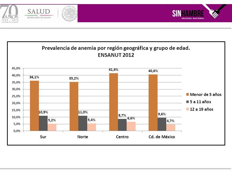 No se observaron diferencias estadísticas en la prevalencia de anemia de los niños preescolares y escolares entre las cuatro regiones.