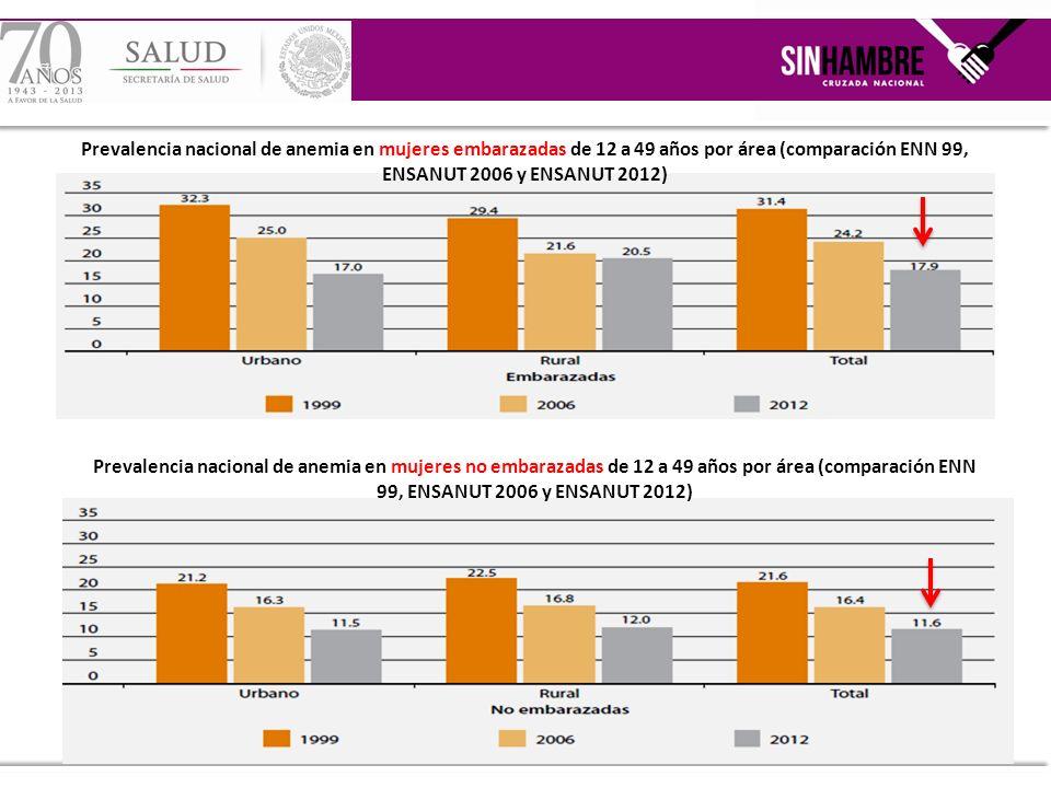 Prevalencia nacional de anemia en mujeres embarazadas de 12 a 49 años por área (comparación ENN 99, ENSANUT 2006 y ENSANUT 2012)