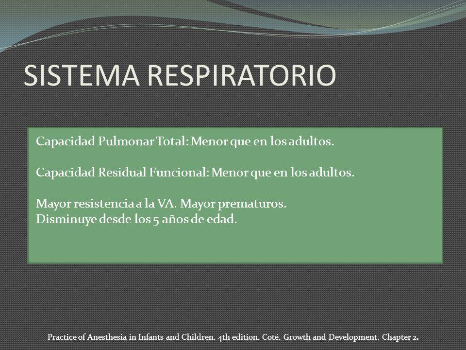 SISTEMA RESPIRATORIO Capacidad Pulmonar Total: Menor que en los adultos. Capacidad Residual Funcional: Menor que en los adultos.