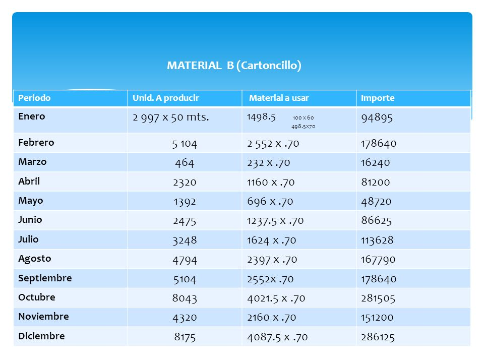 MATERIAL B (Cartoncillo) 2 997 x 50 mts. 94895 5 104 2 552 x .70