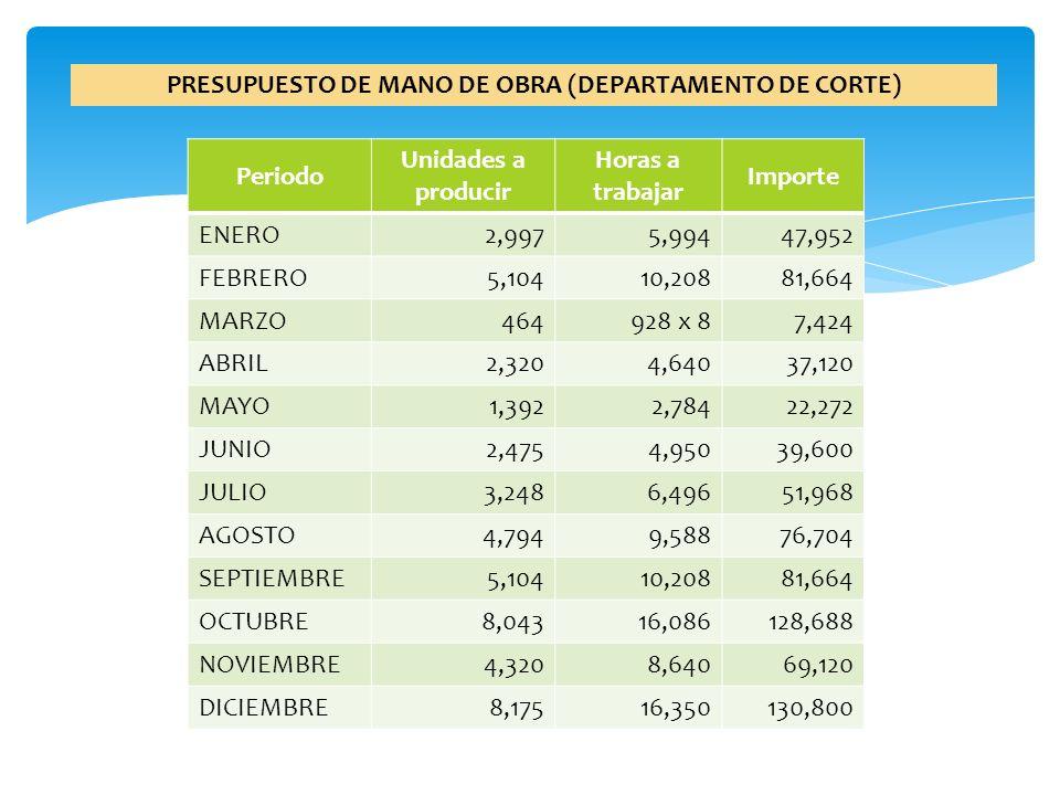 PRESUPUESTO DE MANO DE OBRA (DEPARTAMENTO DE CORTE)