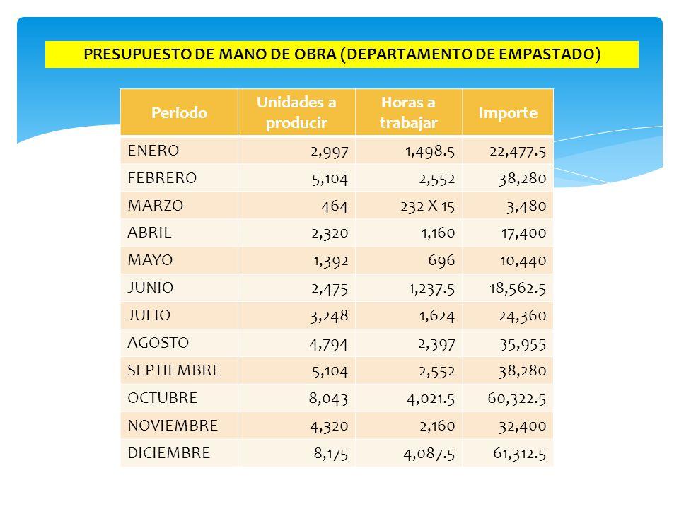 PRESUPUESTO DE MANO DE OBRA (DEPARTAMENTO DE EMPASTADO)