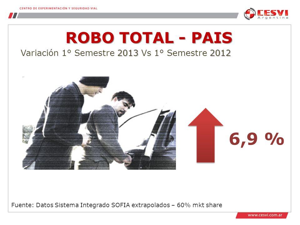 6,9 % ROBO TOTAL - PAIS Variación 1° Semestre 2013 Vs 1° Semestre 2012