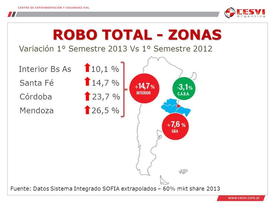 ROBO TOTAL - ZONAS Variación 1° Semestre 2013 Vs 1° Semestre 2012