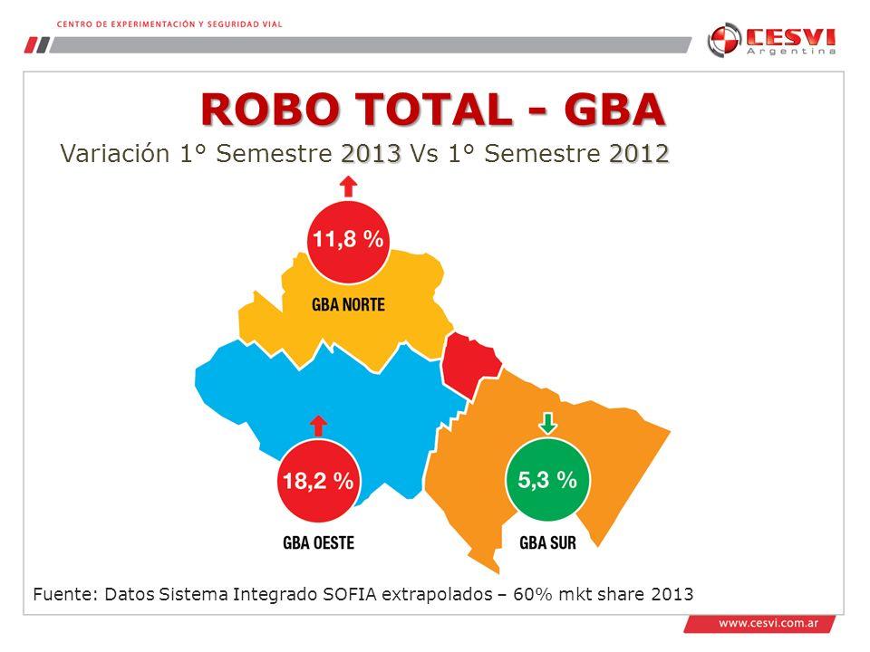 ROBO TOTAL - GBA Variación 1° Semestre 2013 Vs 1° Semestre 2012