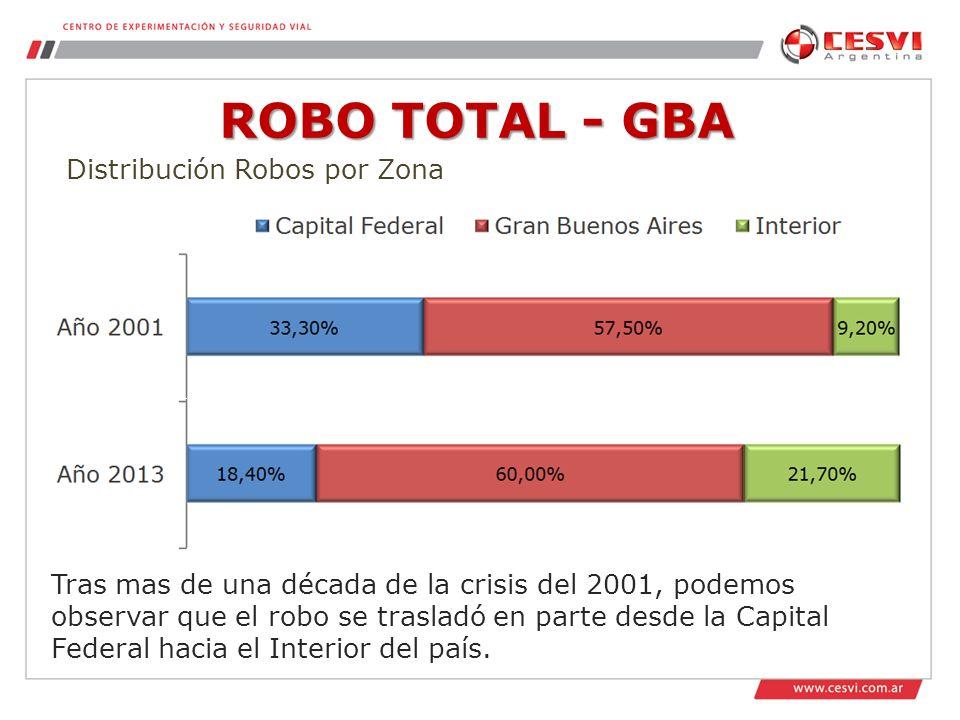 ROBO TOTAL - GBA Distribución Robos por Zona