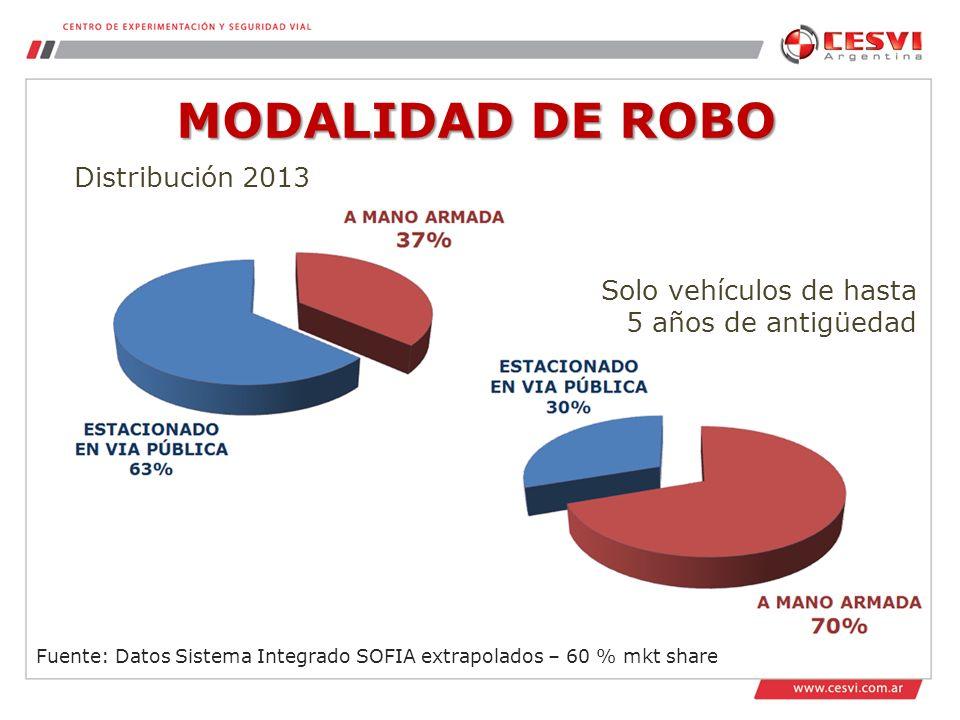 MODALIDAD DE ROBO Distribución 2013 Solo vehículos de hasta
