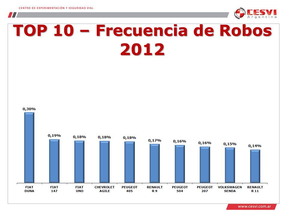 TOP 10 – Frecuencia de Robos 2012
