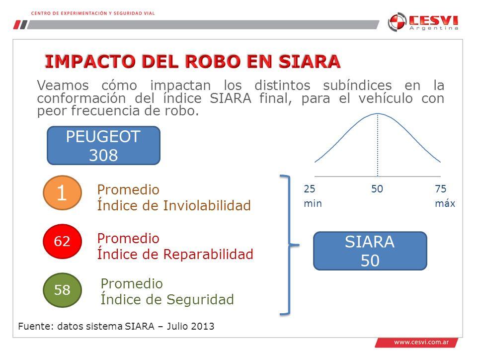 1 IMPACTO DEL ROBO EN SIARA PEUGEOT 308 SIARA 50