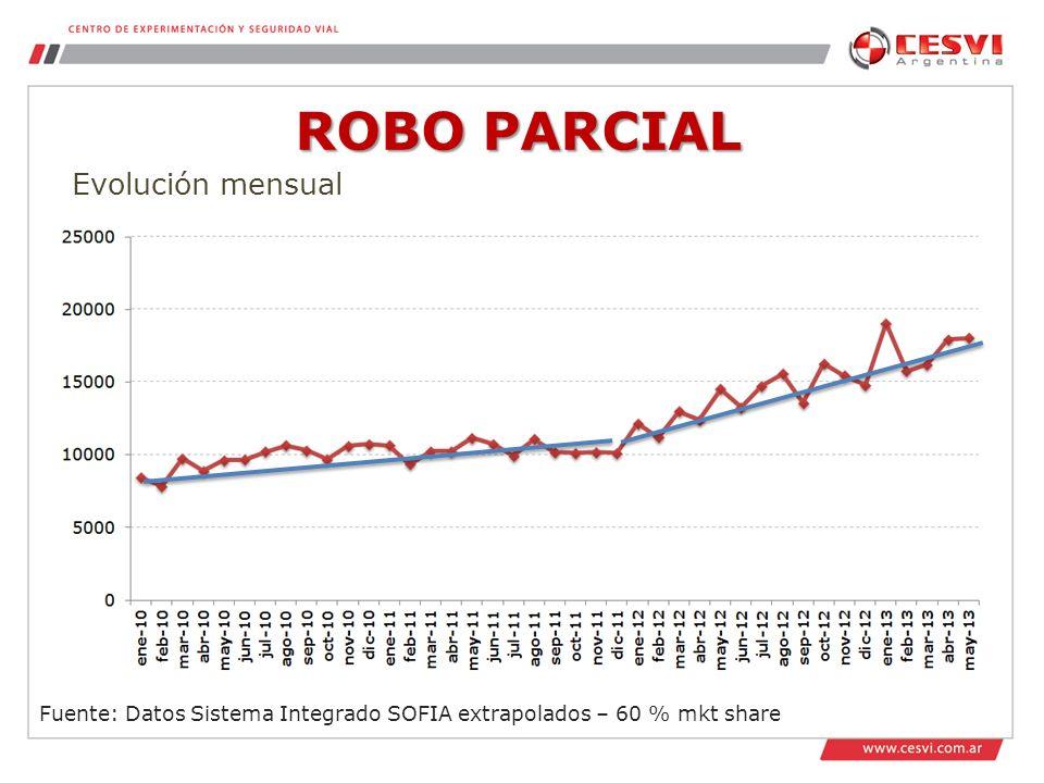 ROBO PARCIAL Evolución mensual