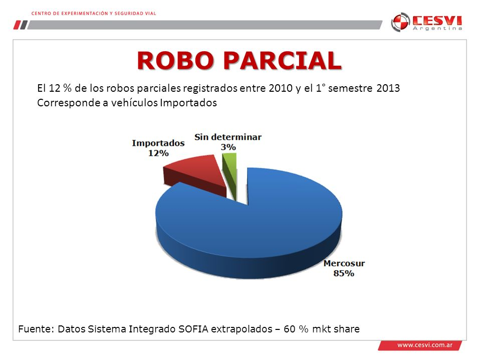 ROBO PARCIAL El 12 % de los robos parciales registrados entre 2010 y el 1° semestre 2013. Corresponde a vehículos Importados.