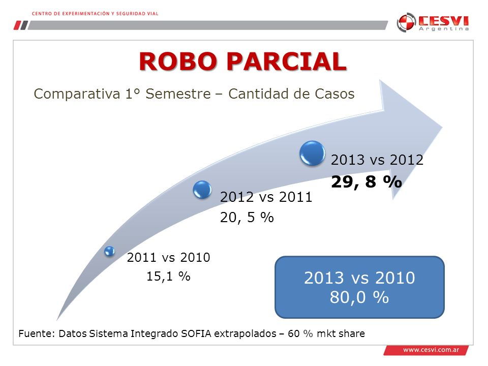 ROBO PARCIAL Comparativa 1° Semestre – Cantidad de Casos.