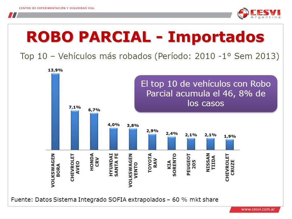 ROBO PARCIAL - Importados