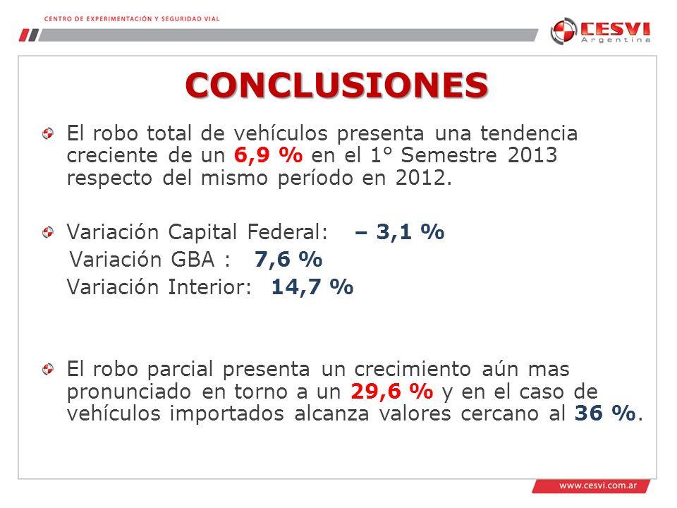 CONCLUSIONES El robo total de vehículos presenta una tendencia creciente de un 6,9 % en el 1° Semestre 2013 respecto del mismo período en 2012.