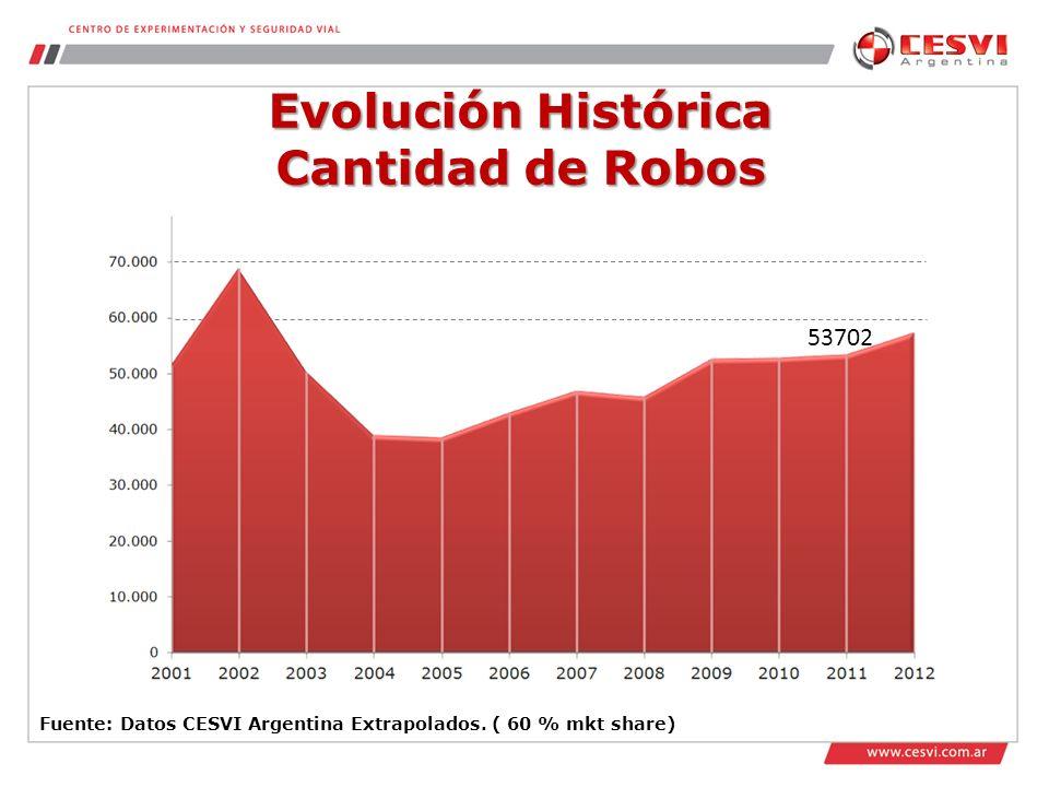 Evolución Histórica Cantidad de Robos