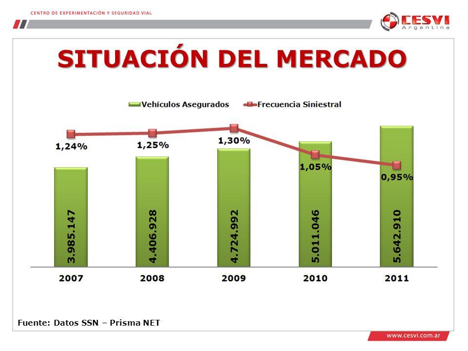 SITUACIÓN DEL MERCADO Fuente: Datos SSN – Prisma NET