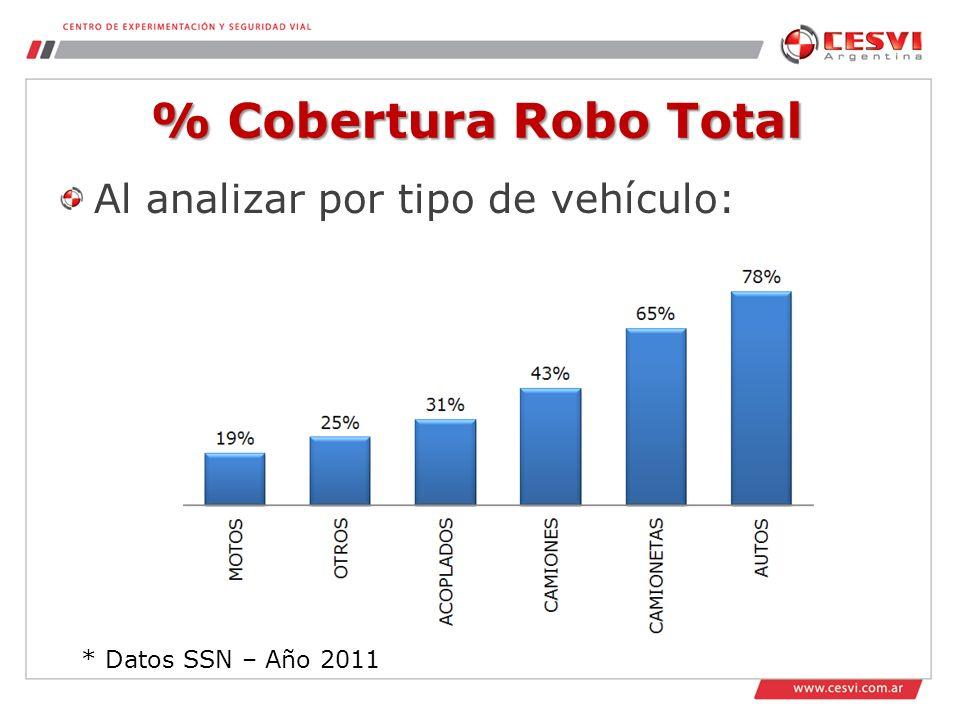 % Cobertura Robo Total Al analizar por tipo de vehículo: