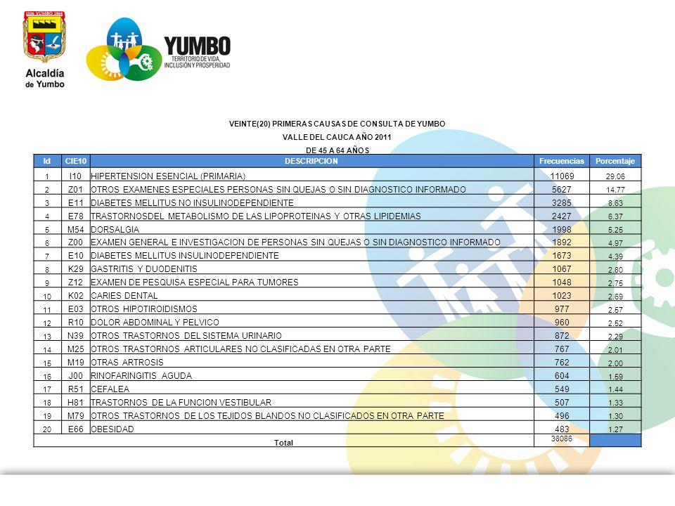 VEINTE(20) PRIMERAS CAUSAS DE CONSULTA DE YUMBO
