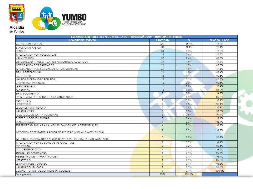 EVENTOS DE INTERES ENS ALUD PUBLICA NOTIFICADOS AÑO 2011 - MUNICIPIO DE YUMBO