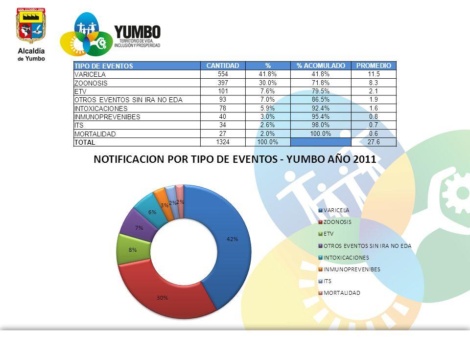 TIPO DE EVENTOSCANTIDAD. % % ACOMULADO. PROMEDIO. VARICELA. 554. 41.8% 11.5. ZOONOSIS. 397. 30.0% 71.8%