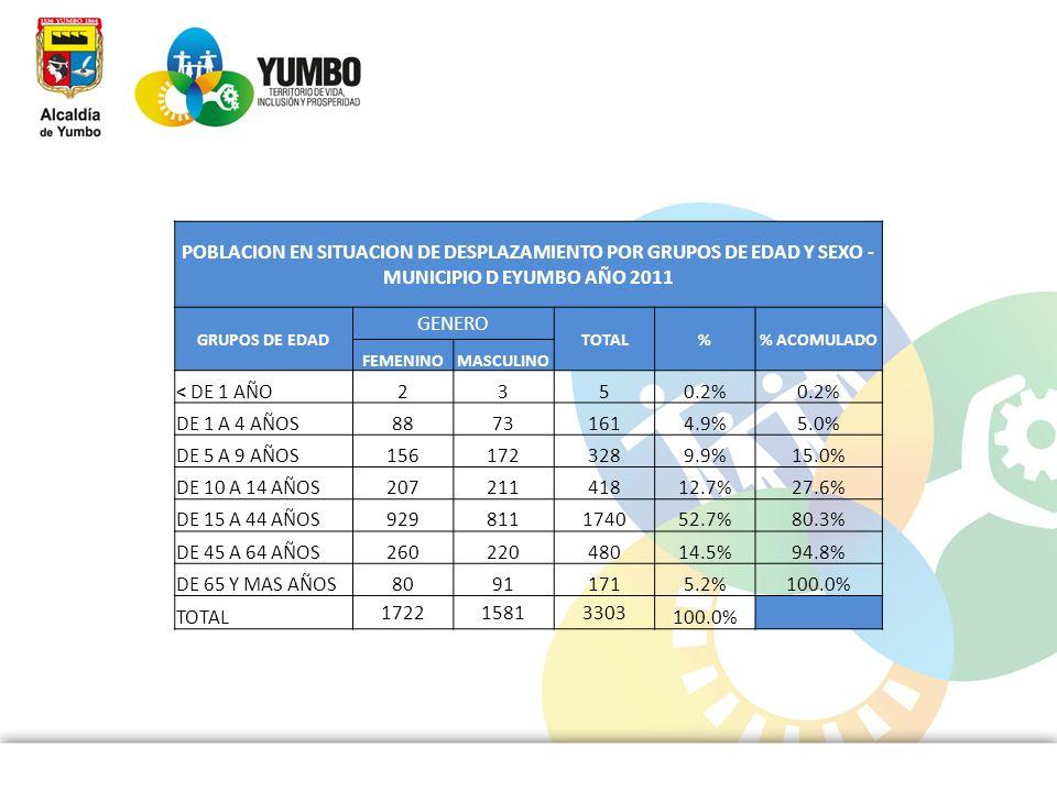 POBLACION EN SITUACION DE DESPLAZAMIENTO POR GRUPOS DE EDAD Y SEXO - MUNICIPIO D EYUMBO AÑO 2011