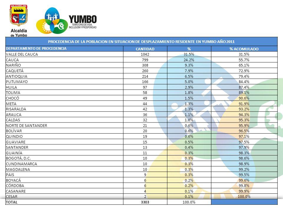 PROCEDENCIA DE LA POBLACION EN SITUACION DE DESPLAZAMIENTO RESIDENTE EN YUMBO AÑO 2011