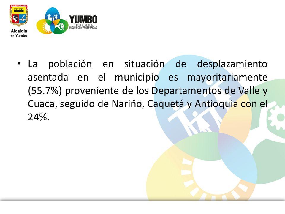 La población en situación de desplazamiento asentada en el municipio es mayoritariamente (55.7%) proveniente de los Departamentos de Valle y Cuaca, seguido de Nariño, Caquetá y Antioquia con el 24%.