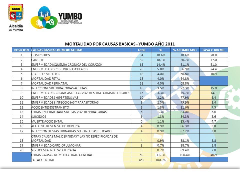 MORTALIDAD POR CAUSAS BASICAS - YUMBO AÑO 2011