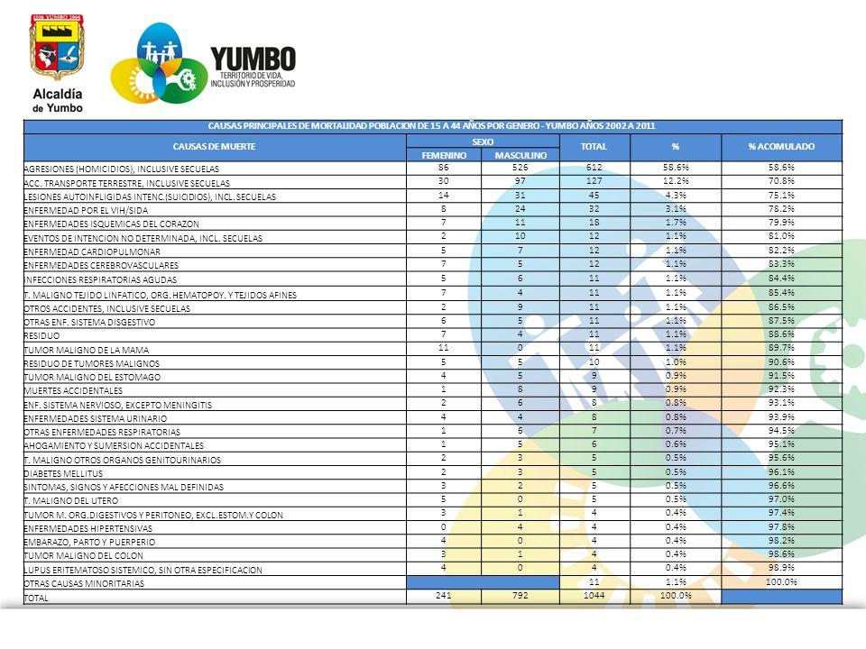 CAUSAS PRINCIPALES DE MORTALIDAD POBLACION DE 15 A 44 AÑOS POR GENERO - YUMBO AÑOS 2002 A 2011