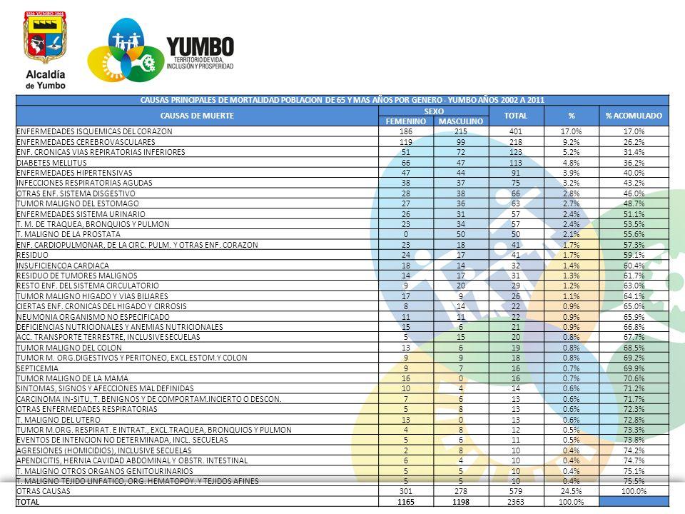 CAUSAS PRINCIPALES DE MORTALIDAD POBLACION DE 65 Y MAS AÑOS POR GENERO - YUMBO AÑOS 2002 A 2011