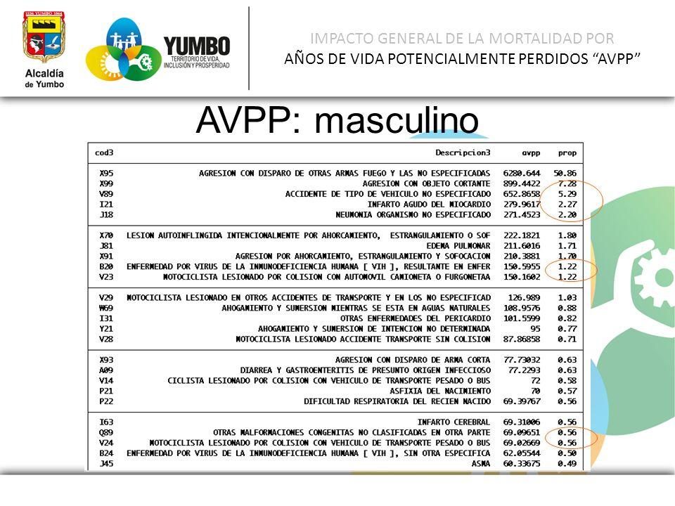 IMPACTO GENERAL DE LA MORTALIDAD POR AÑOS DE VIDA POTENCIALMENTE PERDIDOS AVPP