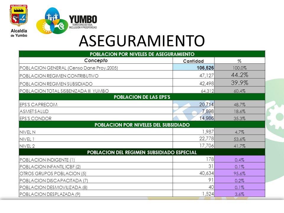 ASEGURAMIENTO 44.2% 39.9% POBLACION POR NIVELES DE ASEGURAMIENTO