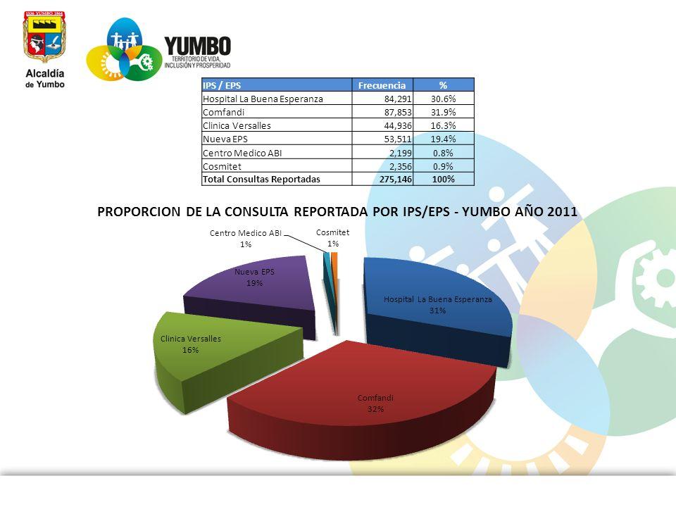 IPS / EPSFrecuencia. % Hospital La Buena Esperanza. 84,291. 30.6% Comfandi. 87,853. 31.9% Clinica Versalles.
