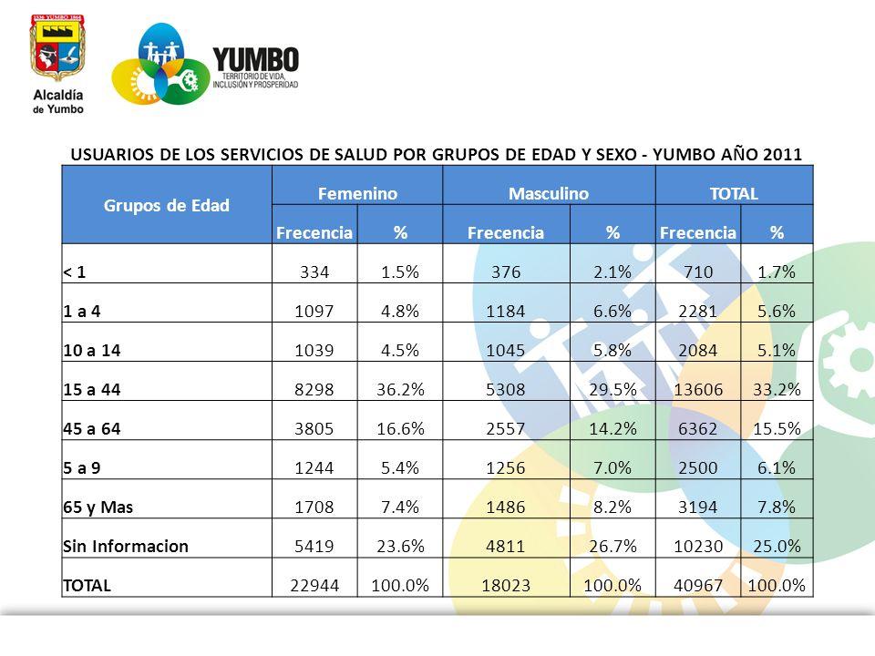 USUARIOS DE LOS SERVICIOS DE SALUD POR GRUPOS DE EDAD Y SEXO - YUMBO AÑO 2011