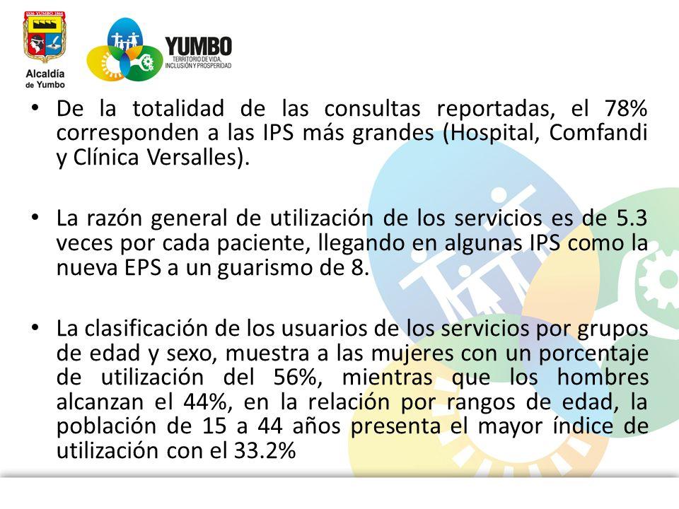De la totalidad de las consultas reportadas, el 78% corresponden a las IPS más grandes (Hospital, Comfandi y Clínica Versalles).