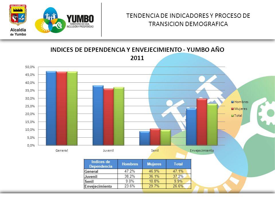 TENDENCIA DE INDICADORES Y PROCESO DE TRANSICION DEMOGRAFICA
