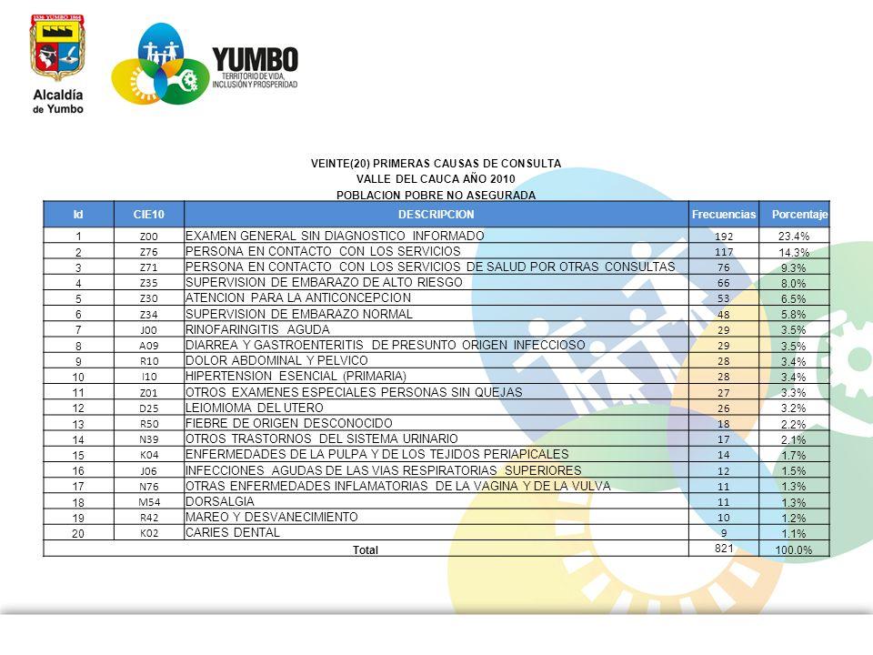 VEINTE(20) PRIMERAS CAUSAS DE CONSULTA POBLACION POBRE NO ASEGURADA