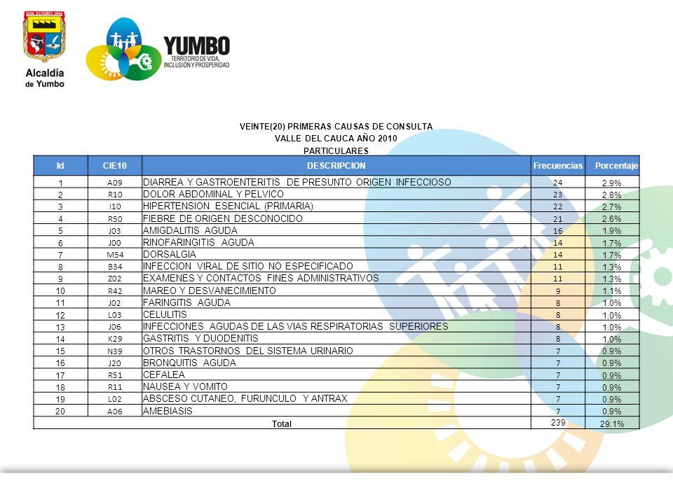VEINTE(20) PRIMERAS CAUSAS DE CONSULTA
