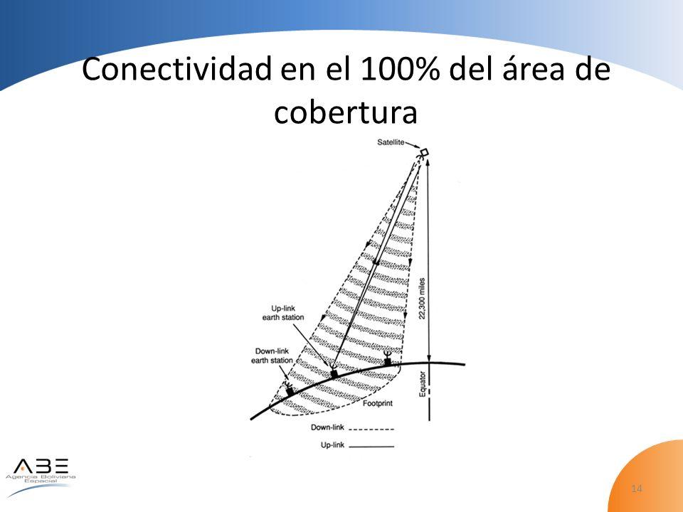 Conectividad en el 100% del área de cobertura
