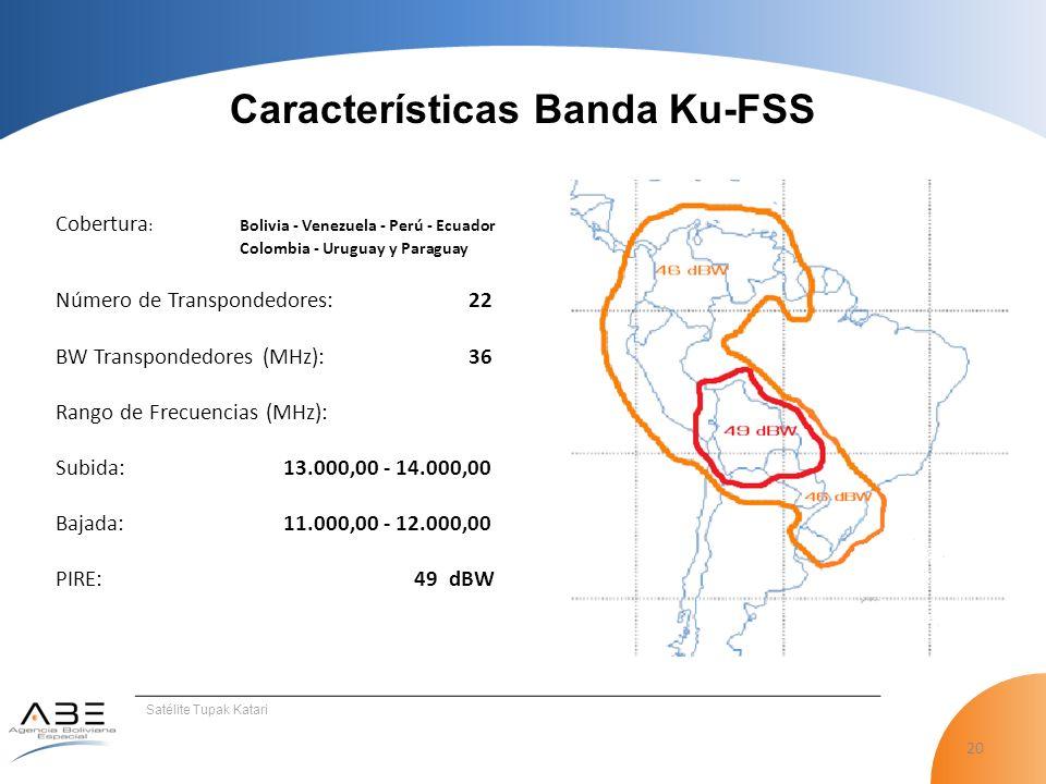 Características Banda Ku-FSS
