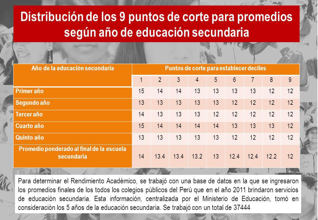 Distribución de los 9 puntos de corte para promedios según año de educación secundaria