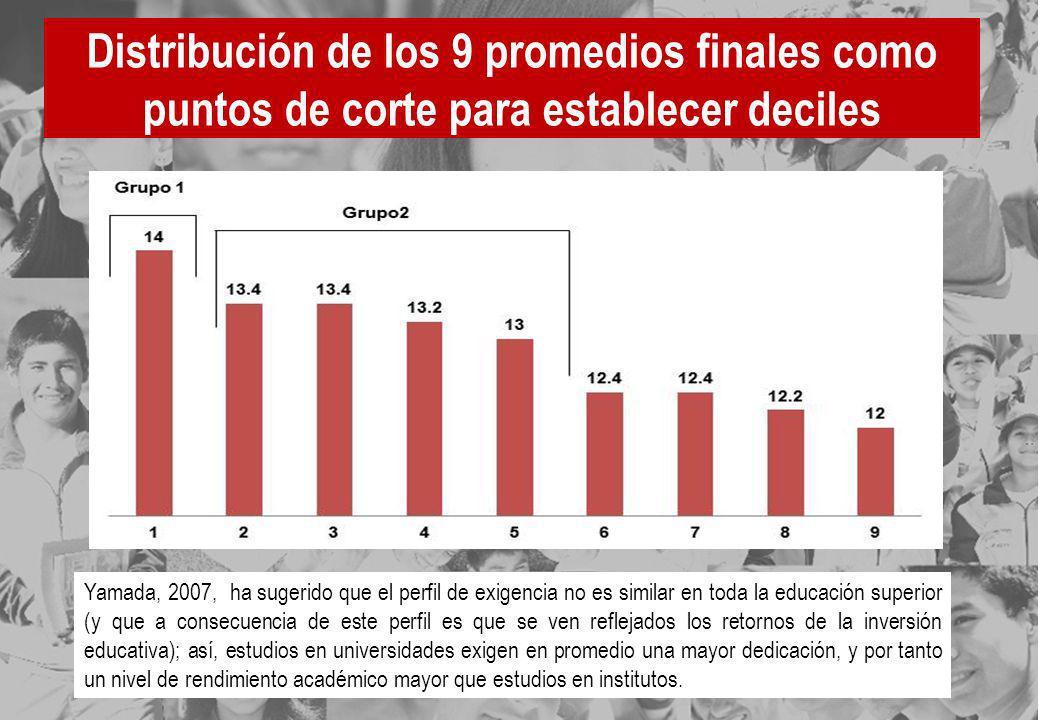Distribución de los 9 promedios finales como puntos de corte para establecer deciles