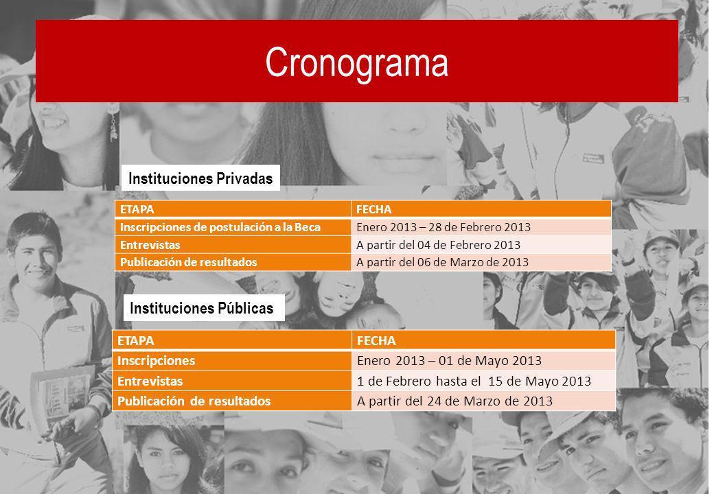 Cronograma Instituciones Privadas Instituciones Públicas ETAPA FECHA