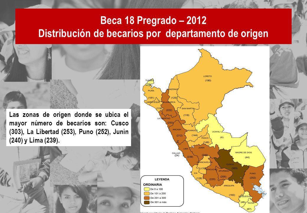 Beca 18 Pregrado – 2012 Distribución de becarios por departamento de origen
