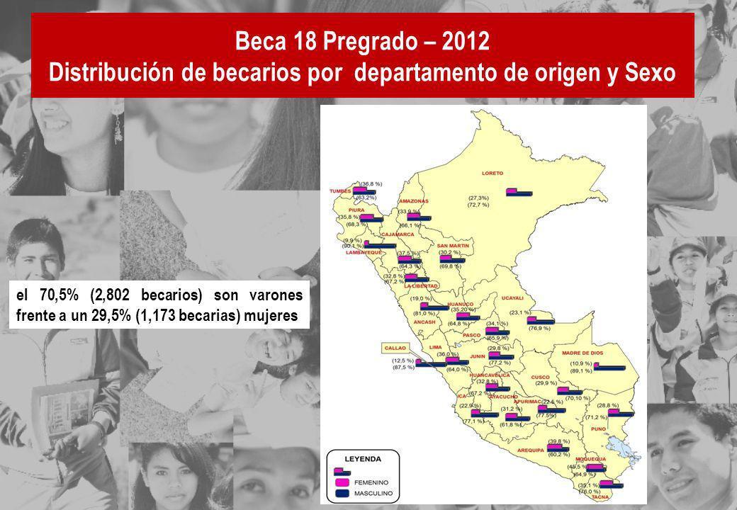 Beca 18 Pregrado – 2012 Distribución de becarios por departamento de origen y Sexo