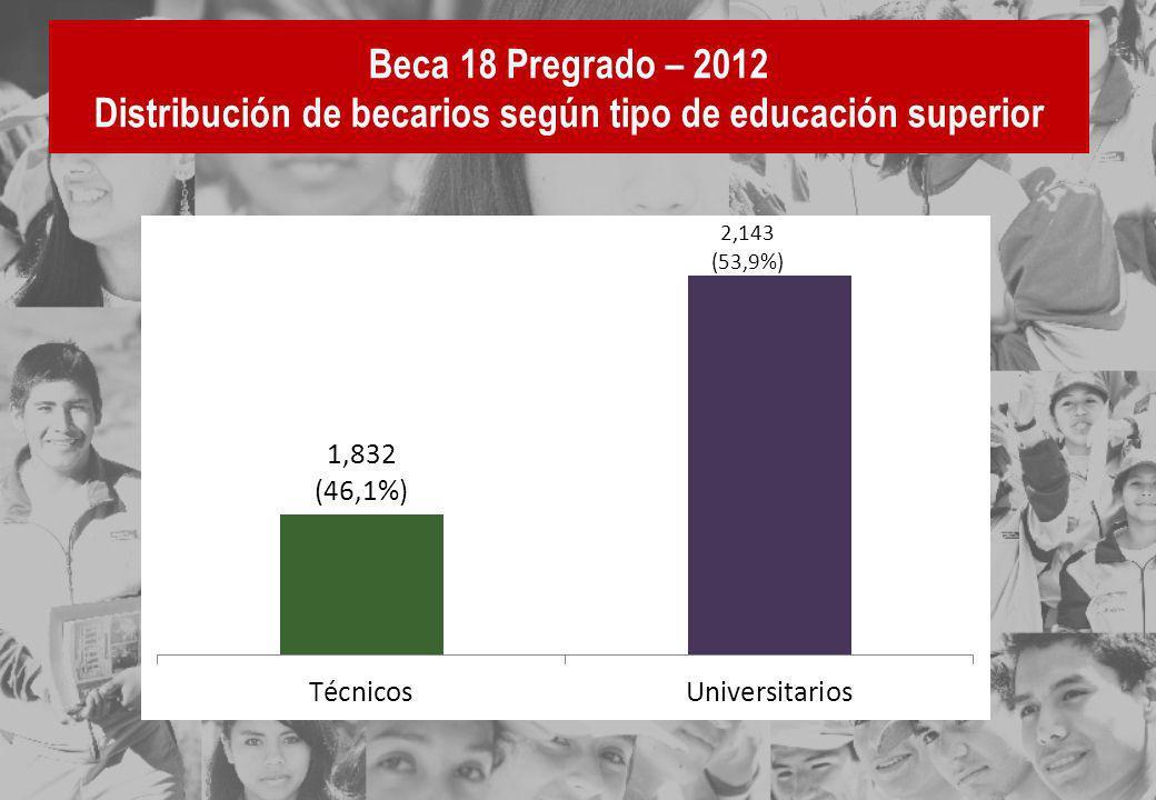 Beca 18 Pregrado – 2012 Distribución de becarios según tipo de educación superior