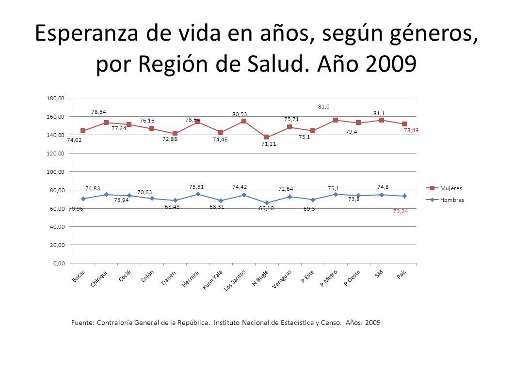 Esperanza de vida en años, según géneros, por Región de Salud. Año 2009