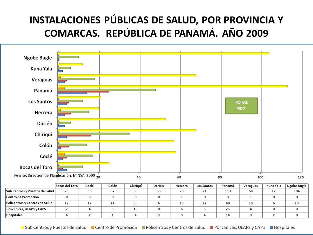INSTALACIONES PÚBLICAS DE SALUD, POR PROVINCIA Y COMARCAS