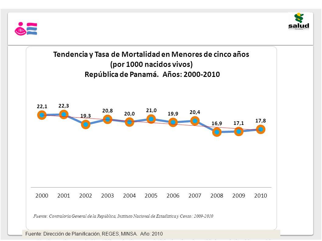 Fuente: Dirección de Planificación, REGES, MINSA. Año: 2010